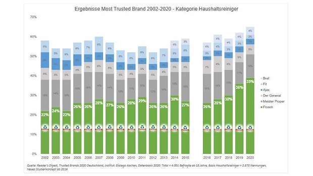Reader's Digest Trusted Brands 2020 Deutschland